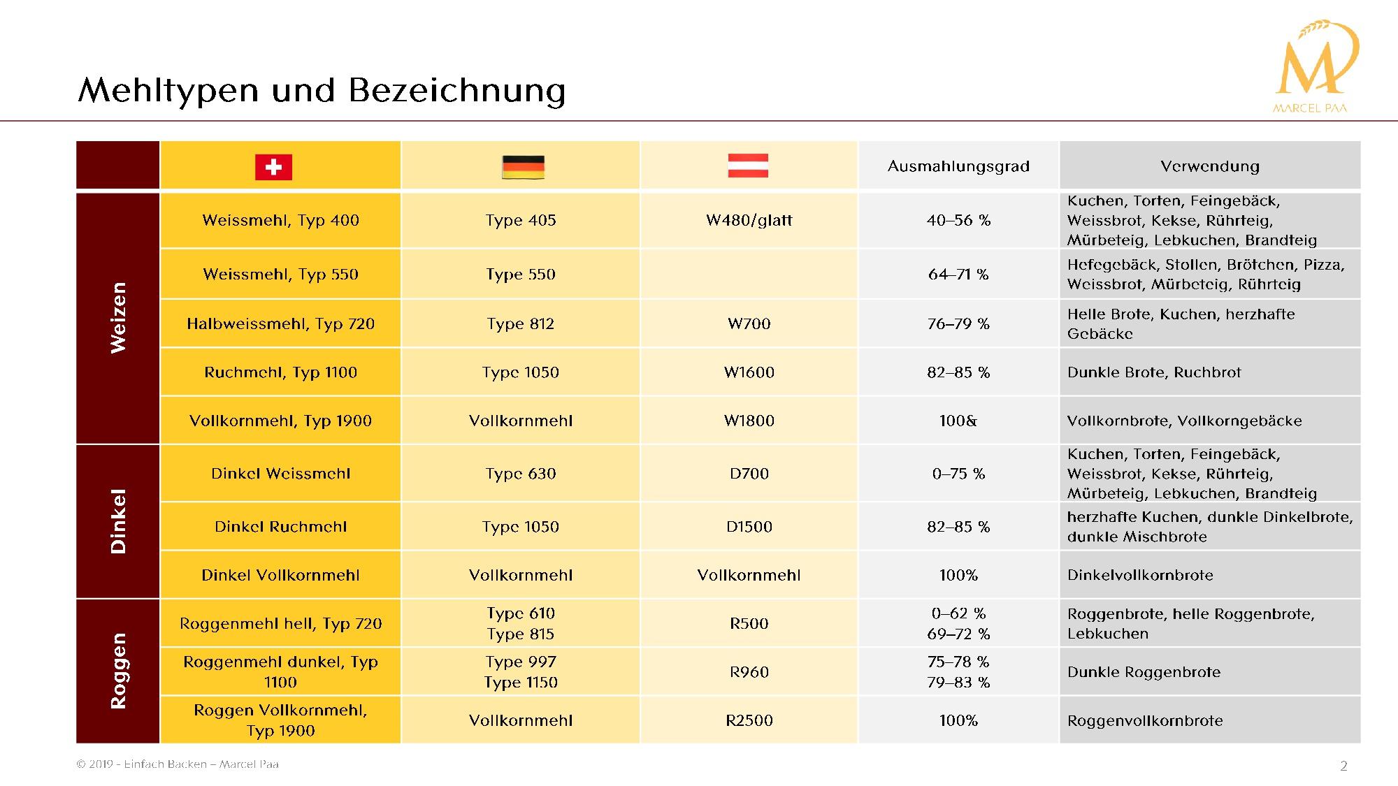 Tabelle mit Vergleich der Mehltypen in Deutschland, Österreich, Schweiz